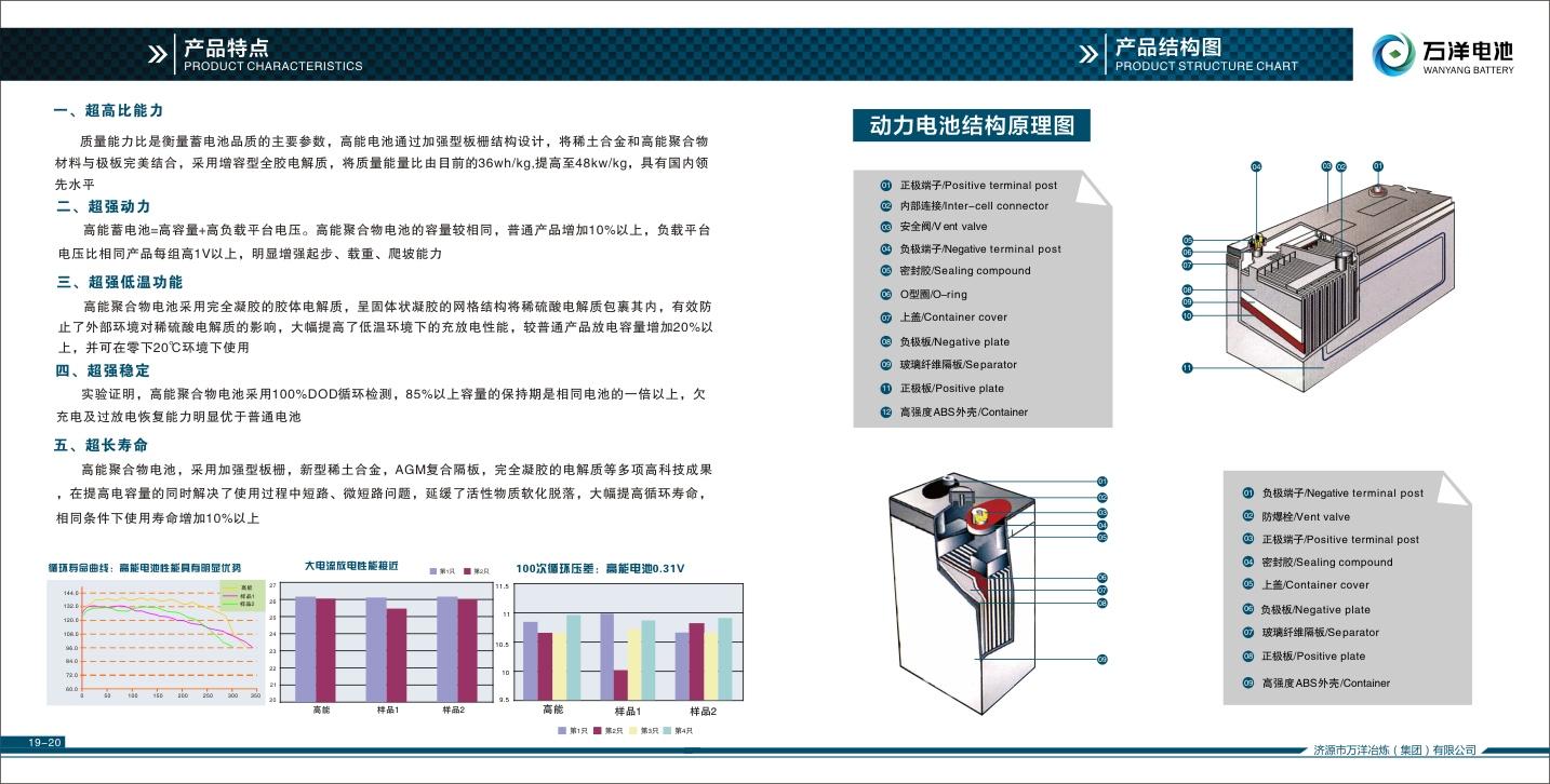 上海快3和值走势图电池产品特点